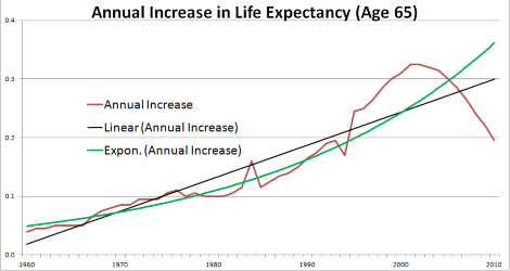 Annual Increase in Life Expectancy Age 65