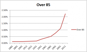 Over 85s age distribution over time